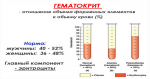 Гематокрит показатель – норма, понижен и повышен в анализах