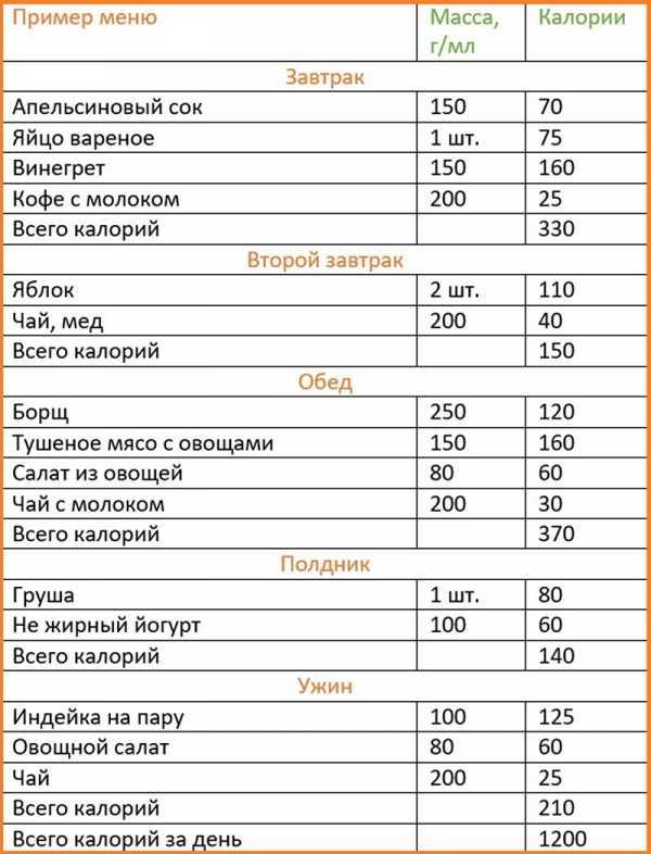 Меню Диеты На Калориях. Диета по калориям для похудения: меню на каждый день, рацион на 7,14 и 30 дней, таблица