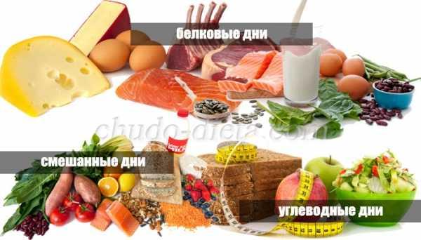 Протеиновая и углеводная диета