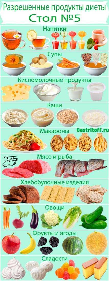 Диеты Стол Номер Пять. Диета Стол №5: меню и таблица продуктов
