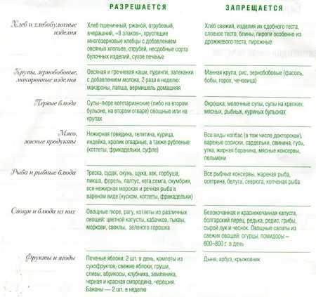 Диета При Кишечных Заболеваниях С Диареей. Диета стол №4 при заболеваниях кишечника: что можно и нельзя кушать, меню на неделю