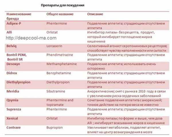 Таблица Таблеток Для Похудения.