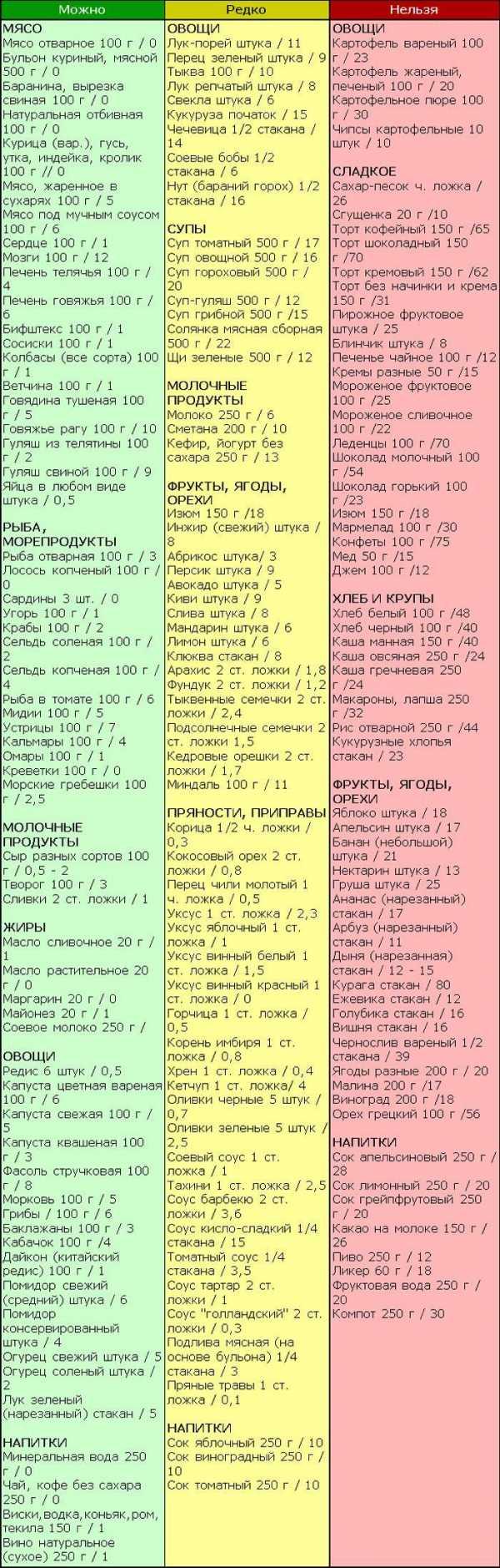 Кремлевская диета похудела
