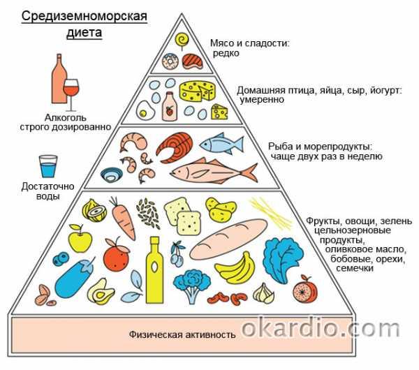 Какая диета при обширном инфаркте